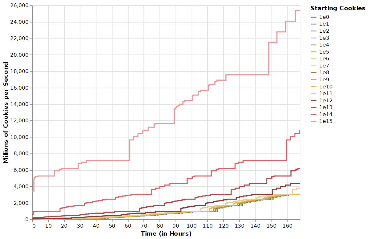 A graph showing that as the amount of starting cookies increases, we get correspondingly large jumps in starting CpS.